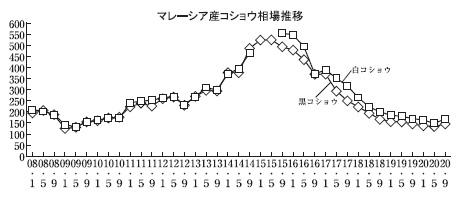 スパイス特集:原料事情=コショウ、上昇局面へ コロナ影響で収穫などに不安