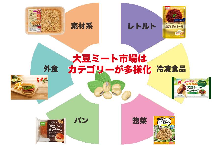 大豆ミート市場はカテゴリーが多様化