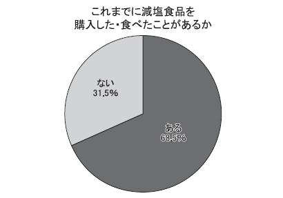 かるしお特集:認定商品の満足度93.4% モニター企画アンケート 国循調べ