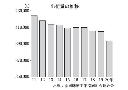 全国味噌特集:出荷=20年は2.8%減 外食向け苦戦で初の40万t割れ