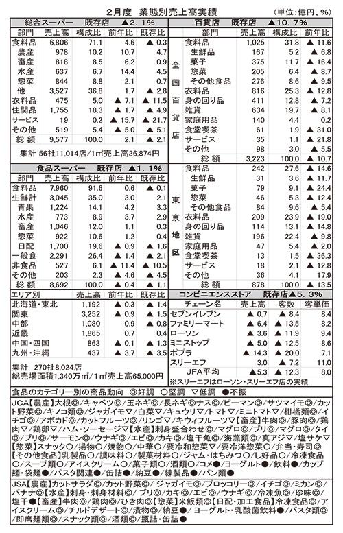 2月GMS・SMの食品売上高、裏年・反動で微減