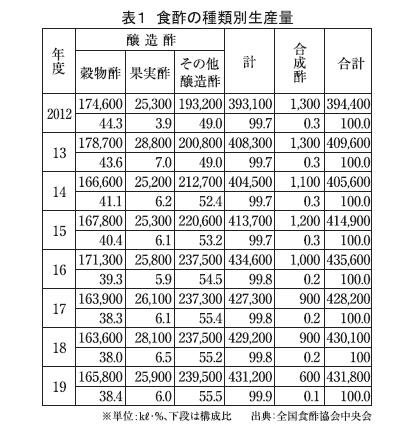 食酢・食酢ドリンク特集:19年度食酢生産量 前年少し上回り43万1800kl