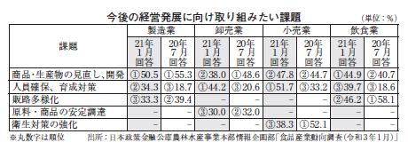 日本公庫「食品産業動向調査」 人員が課題、背景にDXか コロナを色濃く反映
