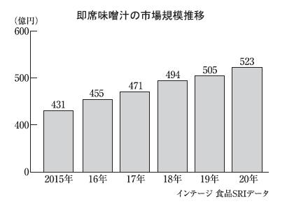 即席味噌汁特集:市場規模523億円 前年比3.5%増、過去最高を更新