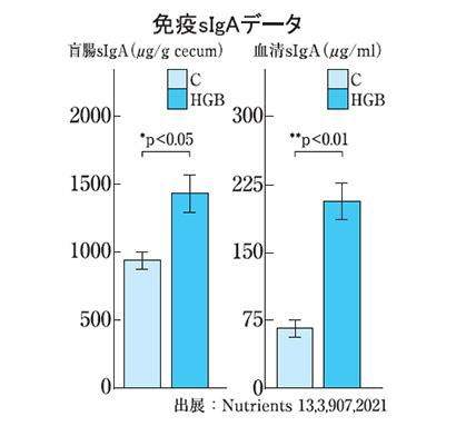 糖質最前線バランス食特集:はくばく 大麦摂取で免疫力向上