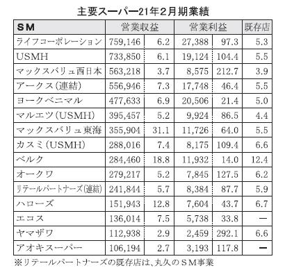 主要スーパー21年2月期 SM、営業利益大幅増 GMSは非食品が足かせ