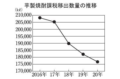 本格焼酎特集:原料別動向=芋 「香り系」売場も登場