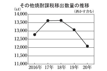 本格焼酎特集:原料別動向=その他 奄美黒糖焼酎で海外向けサイト