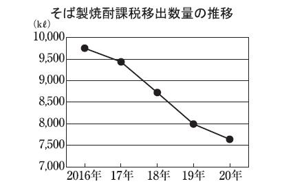 本格焼酎特集:原料別動向=そば 家庭用が堅調に推移