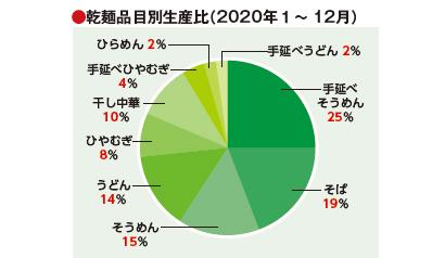 全国麺類特集:機械麺総論=20年乾麺類生産量20万t台 中華麺が全体の約1割…