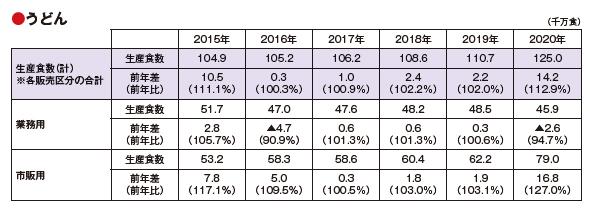 全国麺類特集:日本冷凍めん協会、冷凍麺生産食数調査 20億食突破