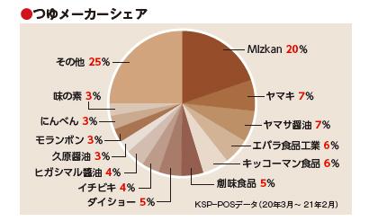 全国麺類特集:めんつゆ概況=全カテゴリー2桁増 消費増定着へ施策を