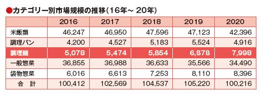 全国麺類特集:20年度「調理麺」市場7998億円