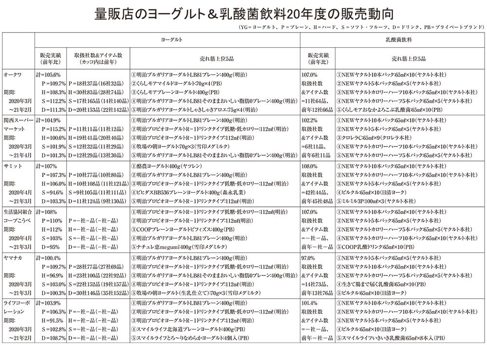 ヨーグルト・乳酸菌飲料特集:量販店6社販売動向
