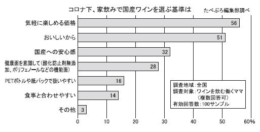 国産・日本ワイン特集:「たべぷろ」アンケート 国産ワイン、「価格」「味わい」…