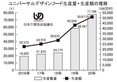 日本介護食品協議会、UDF生産が2020年508億円に 前年比18%増加