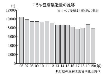 こうや豆腐特集:20年製造量 ブーム落ち着き9.4%減