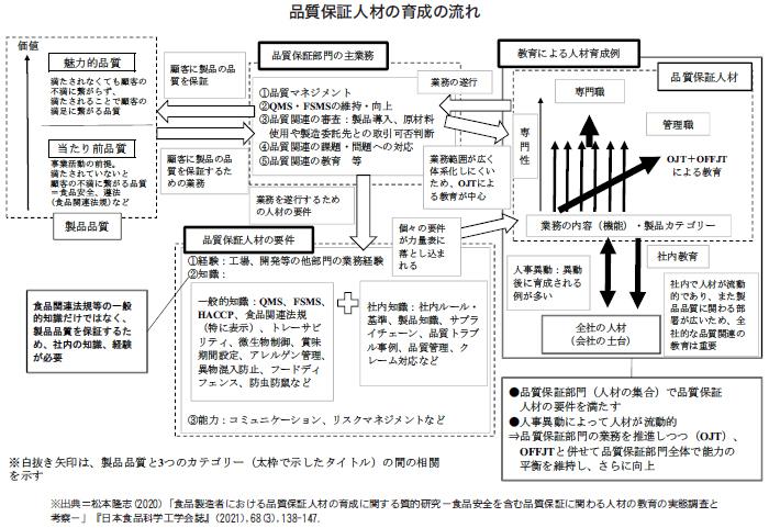 食品ニューテクノロジー研究会講演:東京海洋大学学術研究院・松本隆志教授