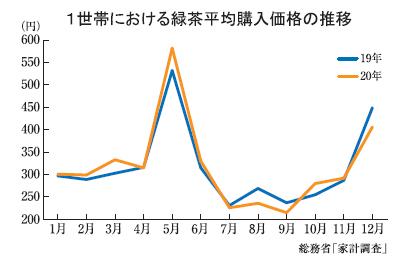 全国緑茶特集:国内=1世帯当たり20年の購入平均価格 前年比0.9%増