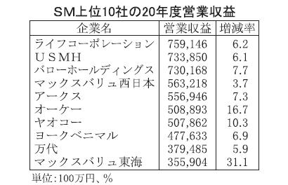 20年度SM上位10社 オーケー・ヤオコーも5000億円超え 上位は規模拡大