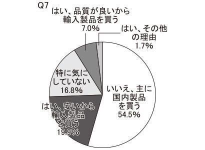 海外産原料、輸入製品をよく購入するか(Q6・Q7)
