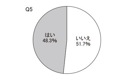 【若年層】原料原産地表示を確認して購入しているか(Q5)