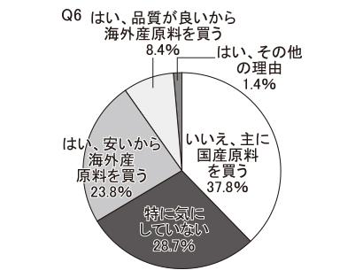 【若年層】海外産原料、輸入製品をよく購入するか(Q6・Q7)