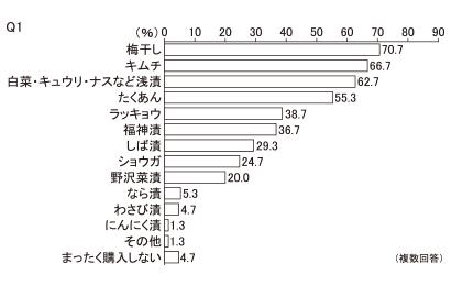 【高齢層】よく購入する漬物(Q1)