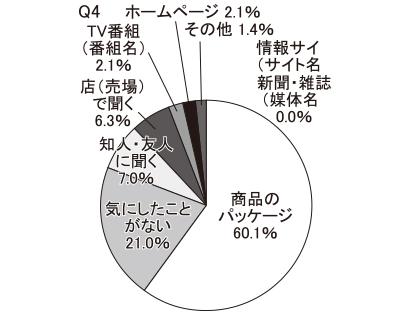 【高齢層】漬物についての情報をどこから得るか(Q4)