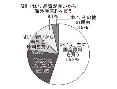 【高齢層】海外産原料、輸入製品をよく購入するか(Q6・Q7)