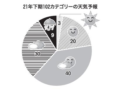 ◆21年下期の業種・カテゴリー天気予報:変化する内食需要へ的確対応