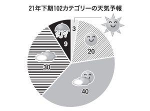 21年下期の業種・カテゴリー天気予報