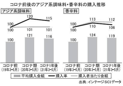 明日をよむ インテージ・マーケティングコラム(14)アジア系調味料・香辛料