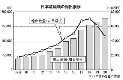 酒類流通の未来を探る:日本産酒類の輸出動向 10年連続最高額へ