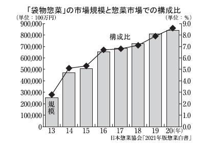 ◆パウチ惣菜特集:市場規模は過去最高更新 前年比3.5%増に