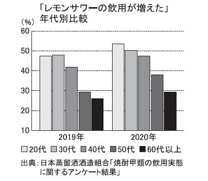 日本蒸留酒酒造組合、レモンサワーの飲用8割超 コロナ禍でブーム拡大