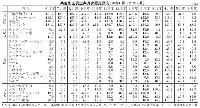6月度業態別主要企業販売動向 百貨店・GMS、宣言延長で影響 SM12社中7…