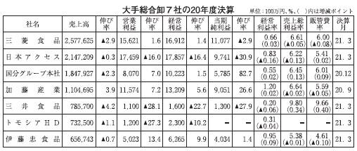 大手総合卸7社20年度、外食・CVS比率で明暗 増収は加藤産業のみ