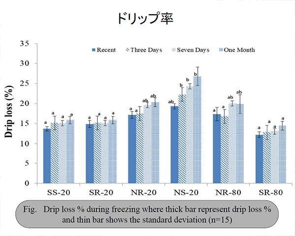 食品ニューテクノロジー研究会講演:東京海洋大学・渡辺学教授