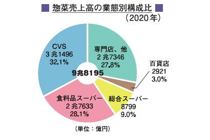 日本惣菜協会「惣菜管理士」合格特集:データで見る中食産業 2021年版惣菜白…
