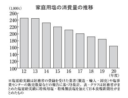 塩特集:家庭用=20年度は2桁減 減塩志向色濃く