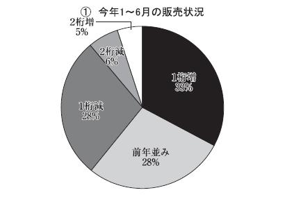 北海道夏季特集:道内製配販アンケート 本紙北海道支局調べ