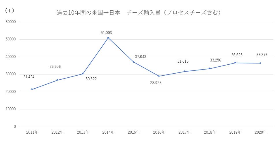 過去10年間の米国から日本へのチーズ輸入量グラフ