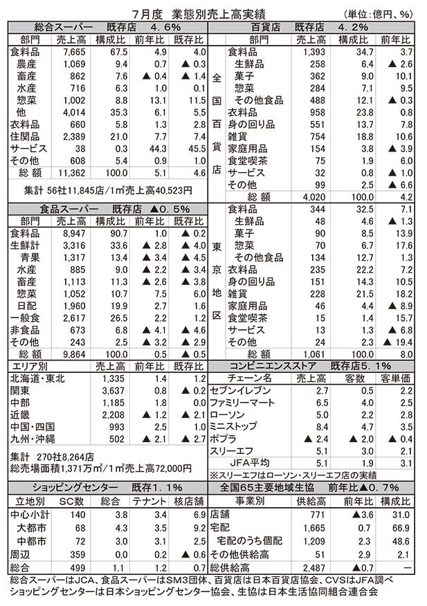 7月GMS、SMの食品売上高、生鮮苦戦も惣菜好調