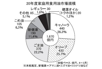 ◆ごま油特集:食用油屈指の巨大カテゴリーに 家庭用370億円へ伸長