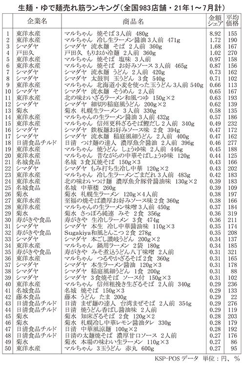生麺・冷凍麺特集:生(チルド)麺=「ラーメン」好調 高価格帯が拡大