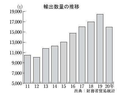 全国味噌特集:輸出=回復傾向が顕著 通期では過去最高更新も