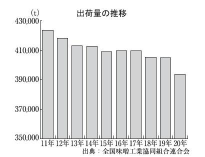 全国味噌特集:出荷=上半期3.2%減 通期38万t台に減少か