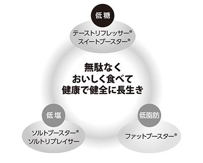 業務用・外食/機械資材素材/地域貢献3賞特集:長岡香料「トリプルブースター」