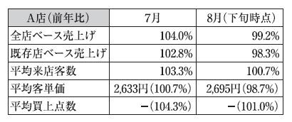 北海道流通特集:道内スーパー夏商戦 記録的猛暑で夏物好調 精肉など家庭用調理…